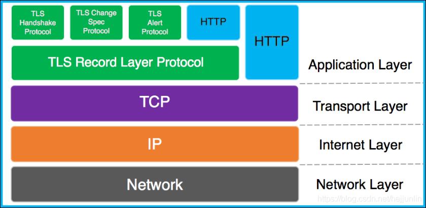 TLS 协议在 TCP/IP 协议栈中的关系
