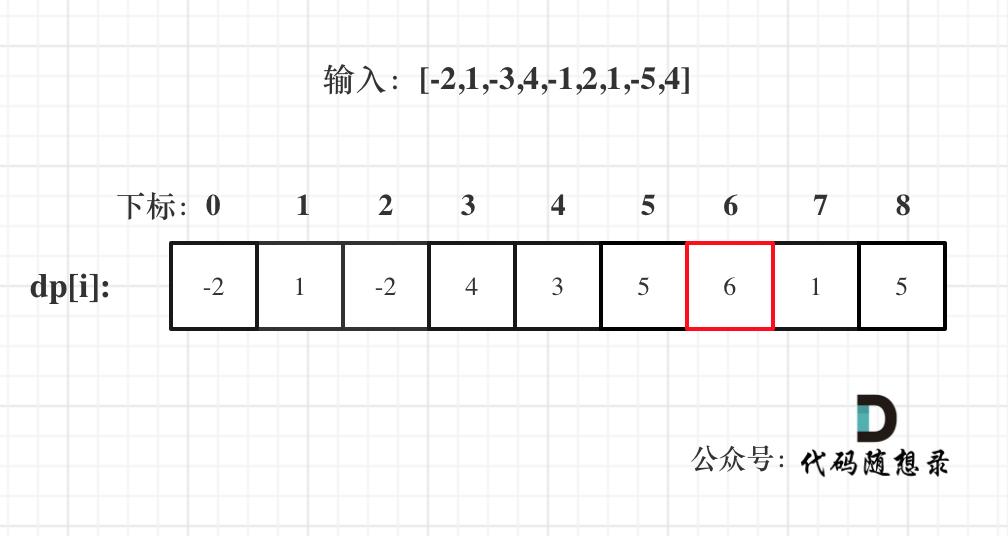 53.最大子序和(动态规划)