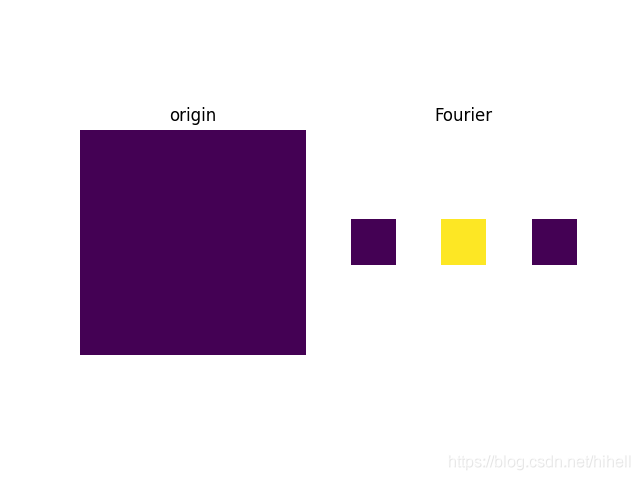 Python OpenCV 图像处理之傅里叶变换,取经之旅第 52 篇