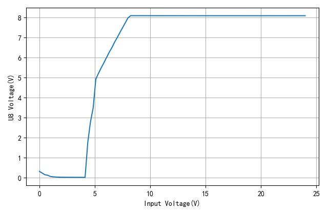 ▲ U8的输出与供电电压之间的关系