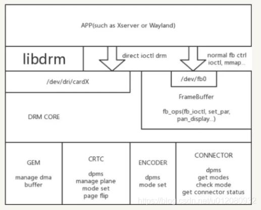 Linux内核DRM框架