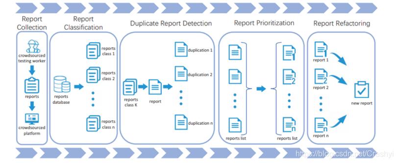 移动众包测试报告分析流程