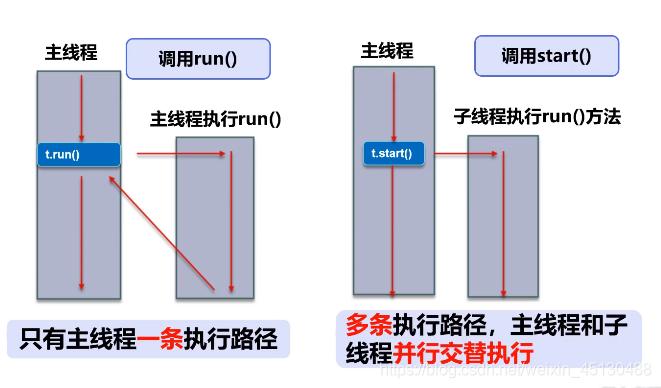 普通方法调用和多线程
