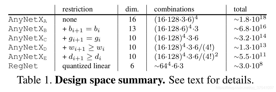 design_space_summary