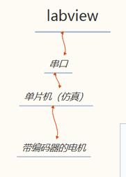 图1 系统总流程图述