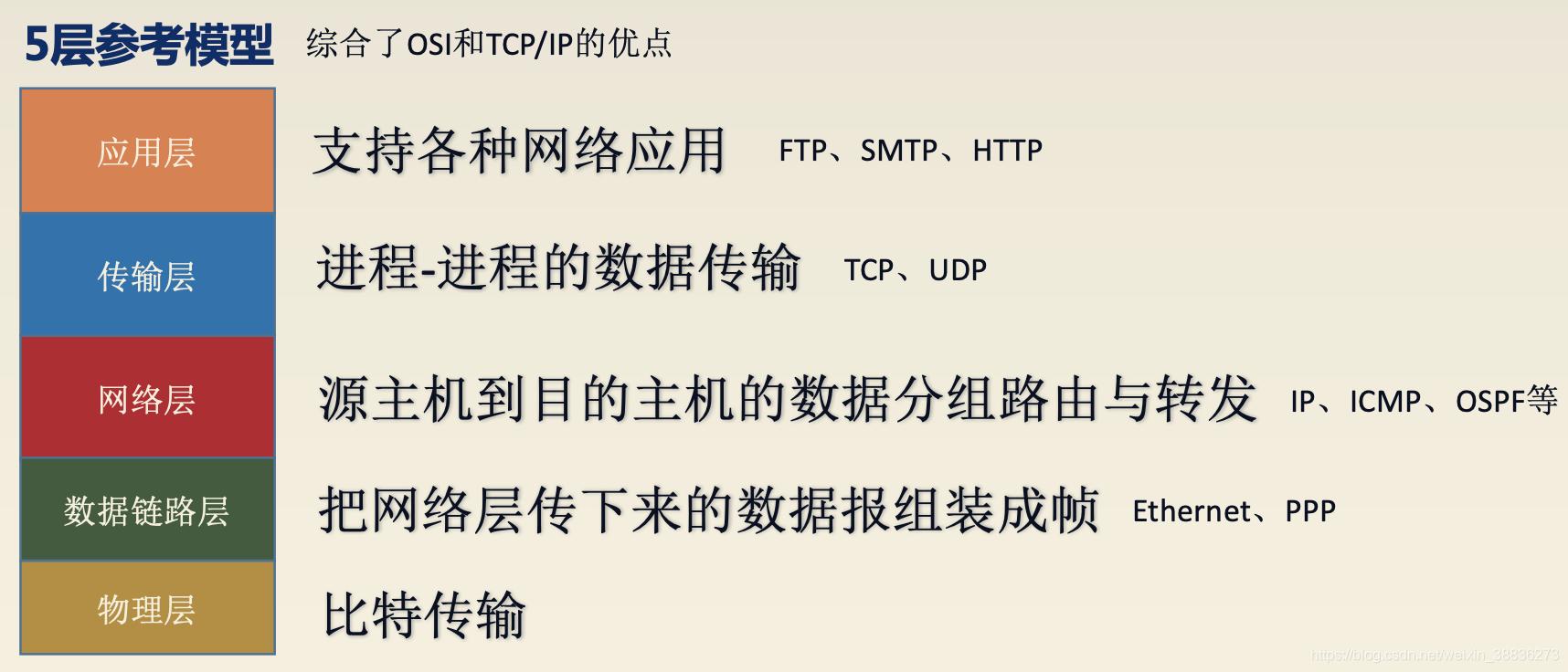 TCP/IP模型五层模型