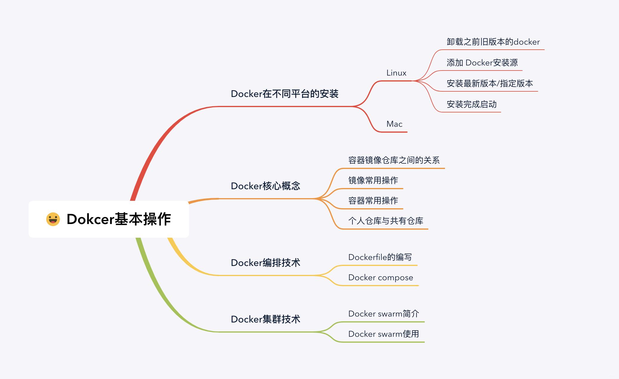 Docker基本操作