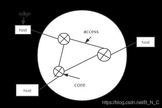 互联网系统