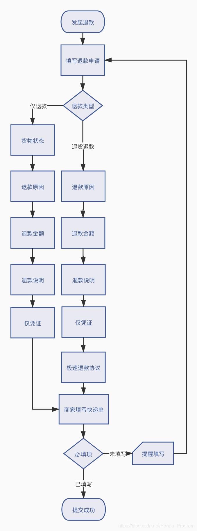 退款的功能流程图