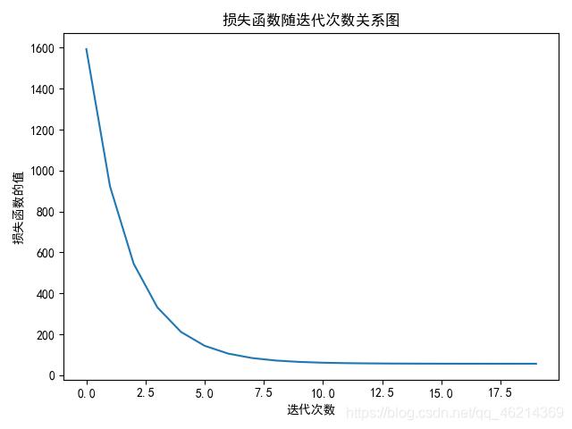 损失函数随迭代次数图像
