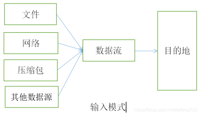 Java由数据流处理输入/输出模式,程序从指向源的输入流中读取源中的数据。