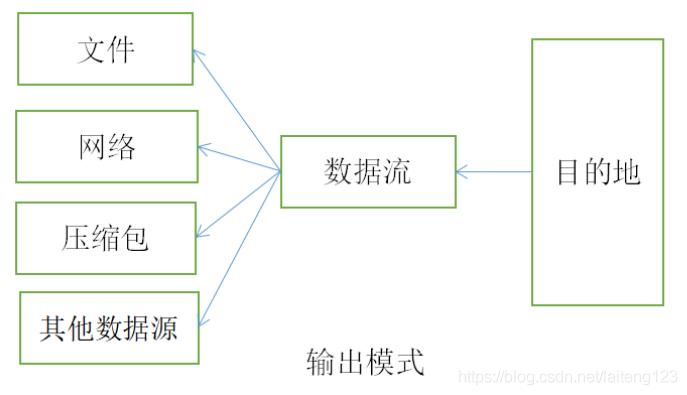 输出流的指向是数据要到达的目的地,程序通过向输出流中能够写入数据把信息传递到目的地。