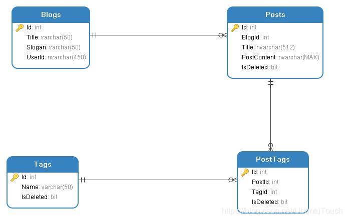 经典规范化博客文章模型