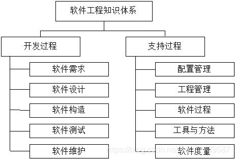 软件工程体系结构