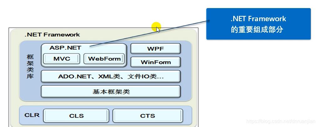 asp.net框架