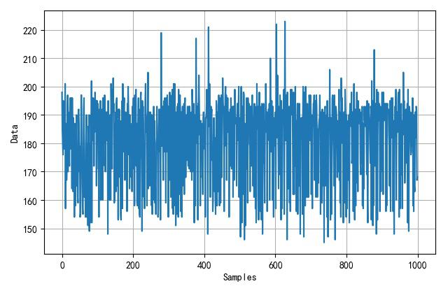 ▲ 工作电流大约为1A左右,采集到的数据信号