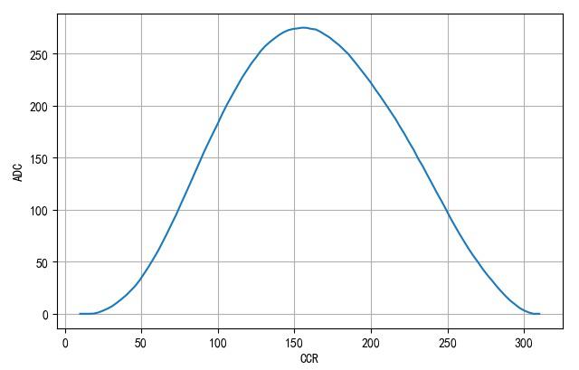 ▲ PWM定时器的CCR与电流采集数值