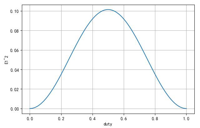 ▲ 占空比与信号功率
