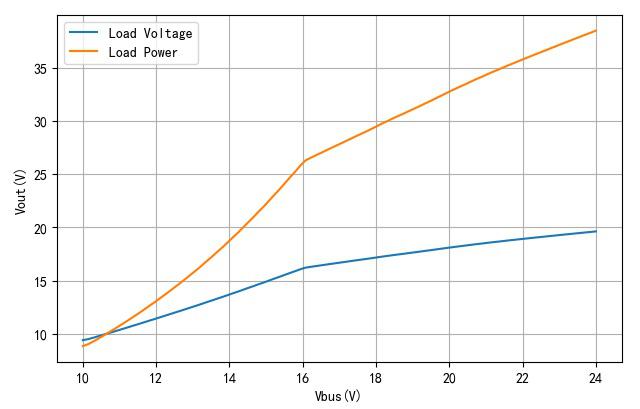 ▲ 随着母线电压变化,负载电压与功率变化