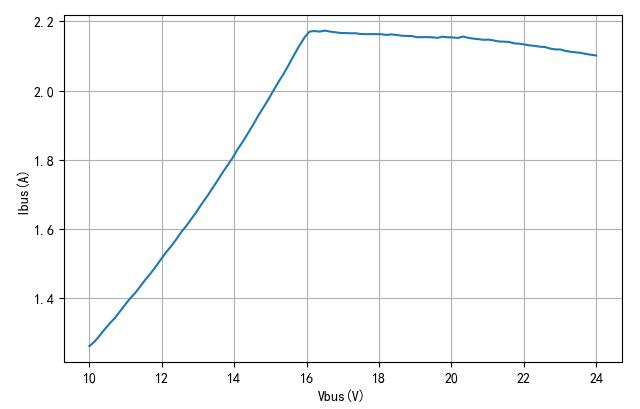 ▲ 母线电压与母线电流