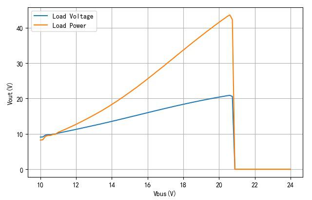 ▲ 母线电压与负载电压、功率
