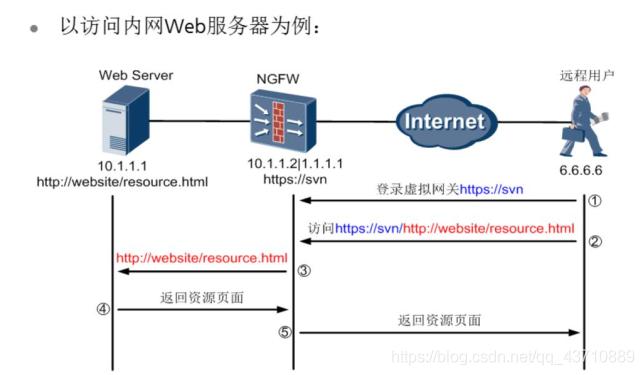SSL VNP技术原理