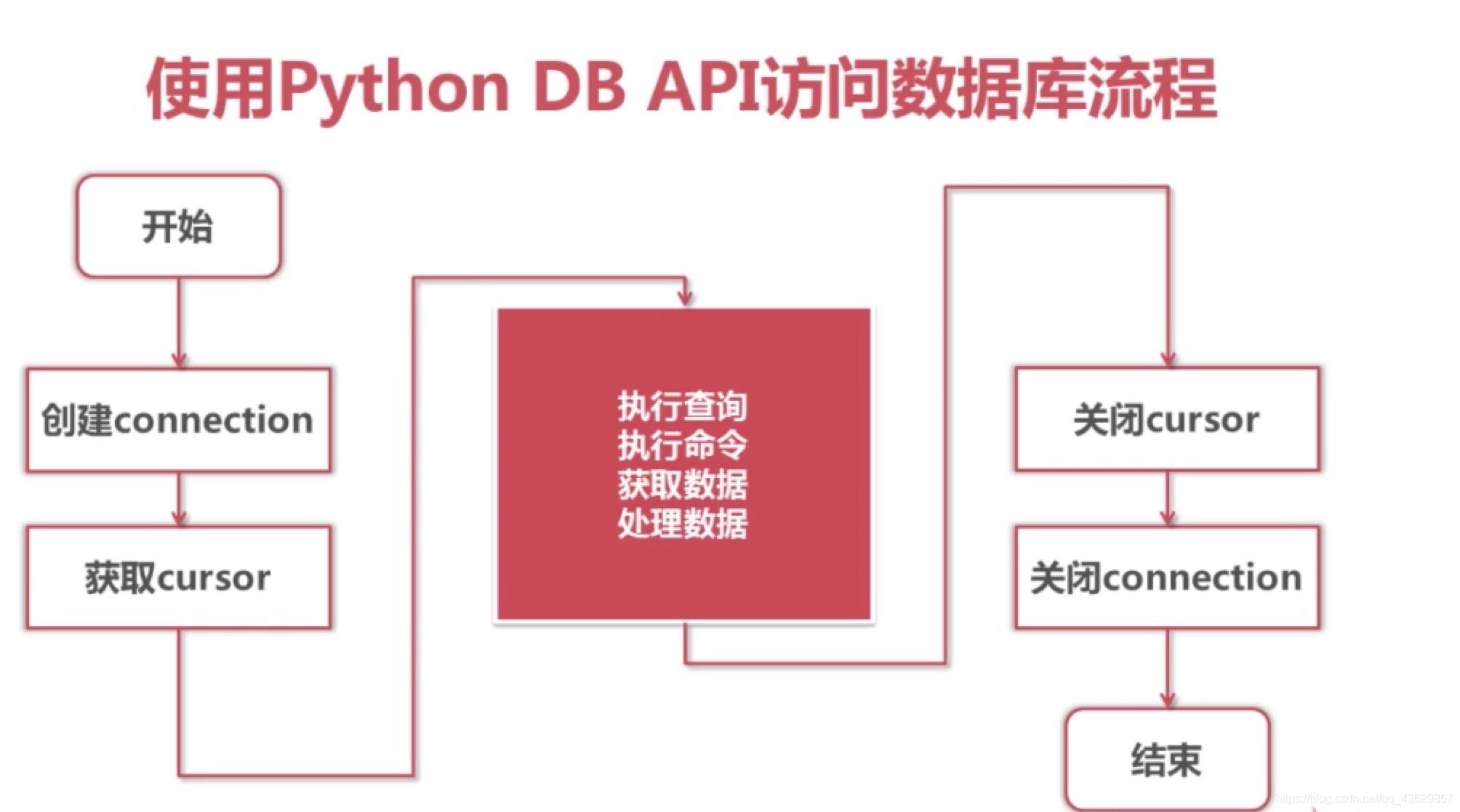 Python DB API访问数据库流程