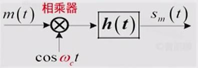 幅度调制模型