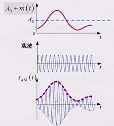 AM信号的产生过程