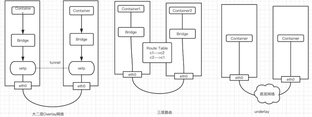Kubernetes 集群网络从懵圈到熟悉插图(2)