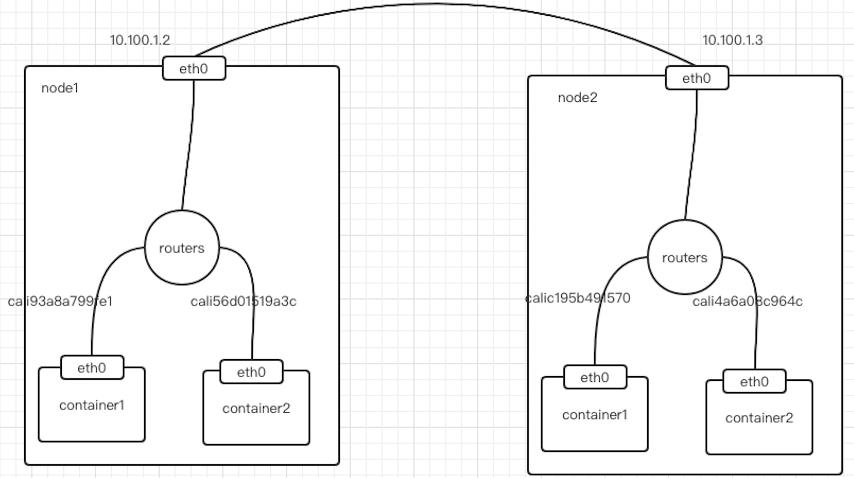 Kubernetes 集群网络从懵圈到熟悉插图(4)