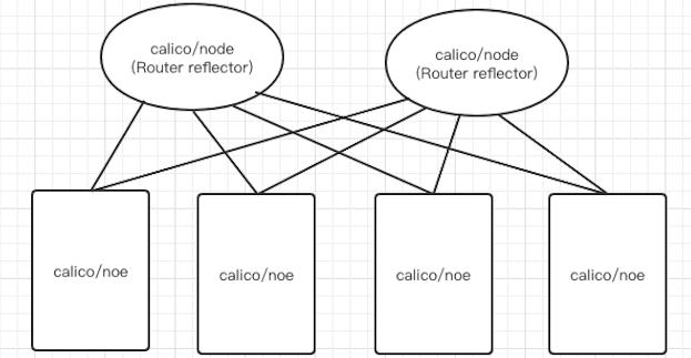 Kubernetes 集群网络从懵圈到熟悉插图(5)