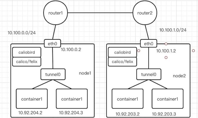 Kubernetes 集群网络从懵圈到熟悉插图(6)