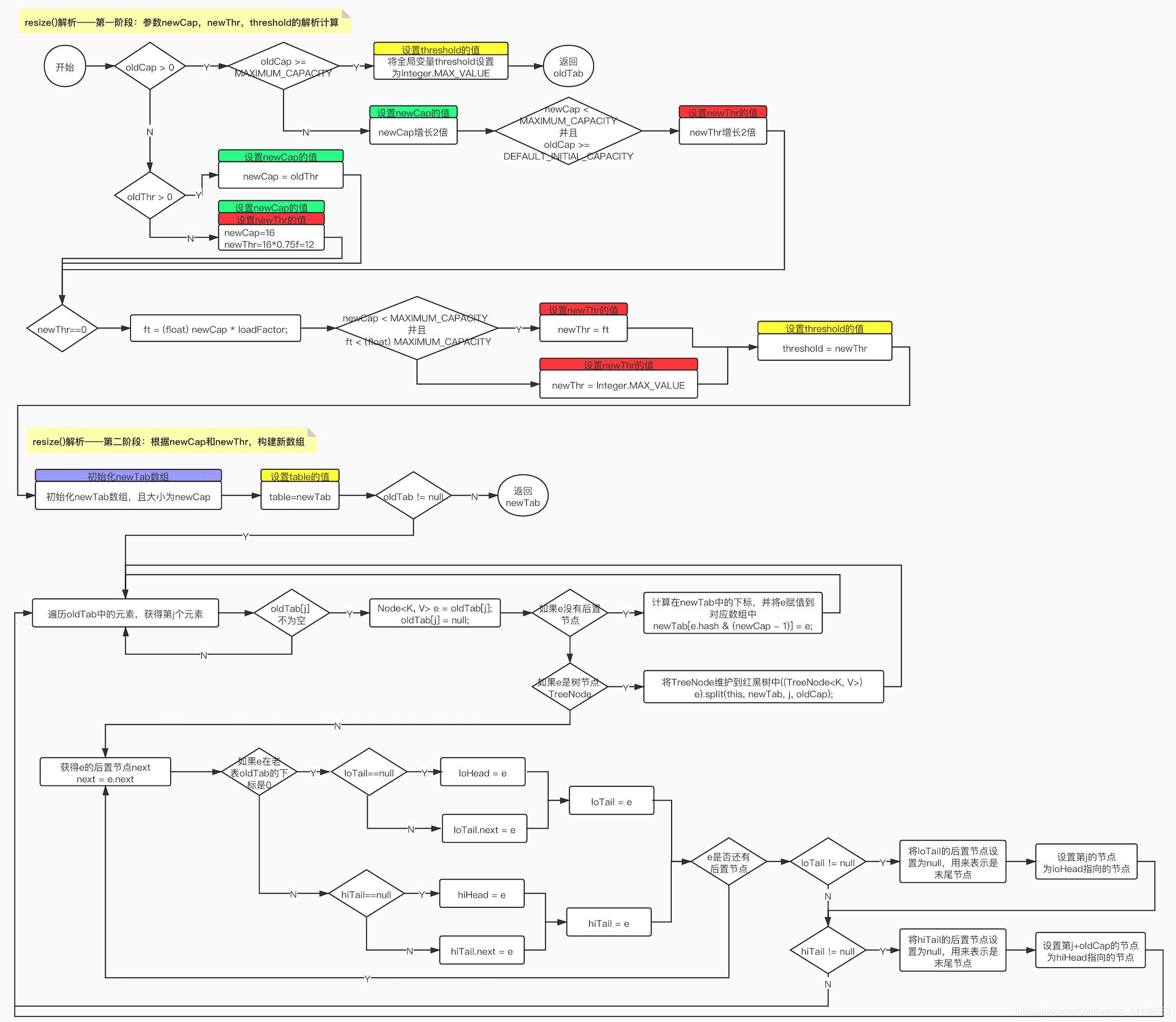 ArrayList、LinkedList和HashMap源码梳理