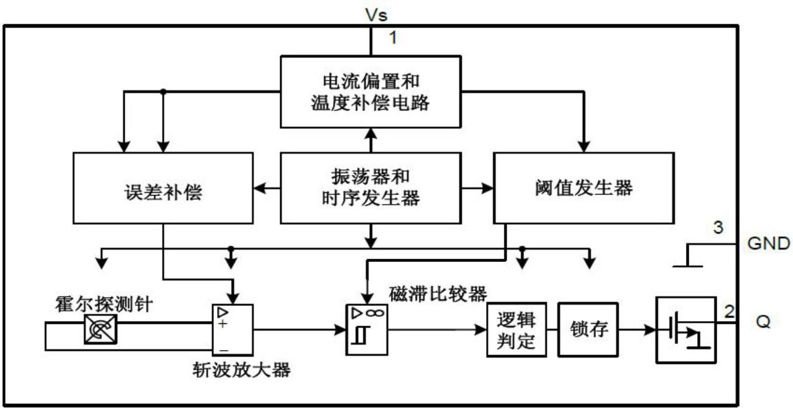 ▲ OH9213 内部框图