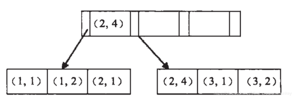 [外链图片转存失败,源站可能有防盗链机制,建议将图片保存下来直接上传(img-vLbG66aT-1615526690562)(E:\笔记\JAVA\Java复习框架-数据库\Mysql\temp\1-1.png)]