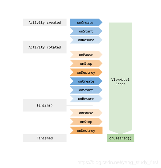 ViewModel生命周期