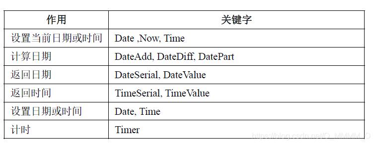 [外链图片转存失败,源站可能有防盗链机制,建议将图片保存下来直接上传(img-qQpAha56-1615651551102)(images/VBA基础教程一/image-20210228112134099.png)]