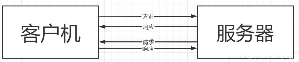 C/S模式图
