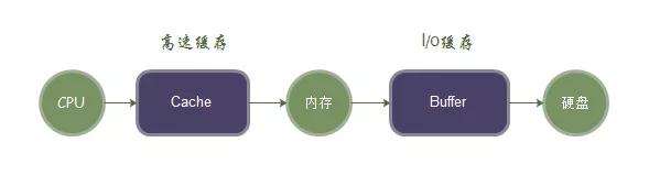 Linux内存、Swap、Cache、Buffer详细解析插图(2)