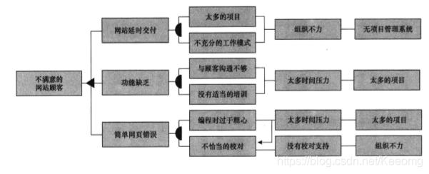 故障树分析示例---网页设计公司
