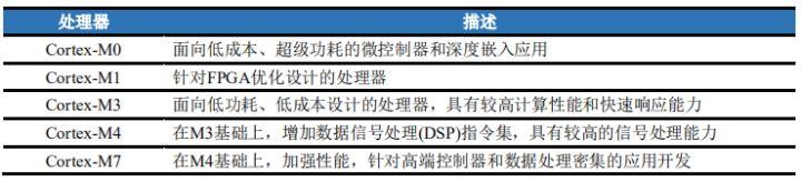 表 2.2.1 Cortex-M 系列处理器区别