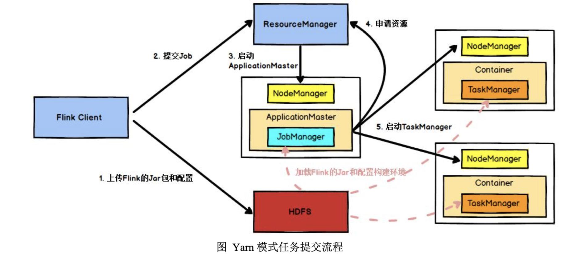 Flink运行时组件和基于Yarn的任务提交
