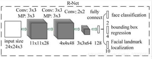 RNet 模型
