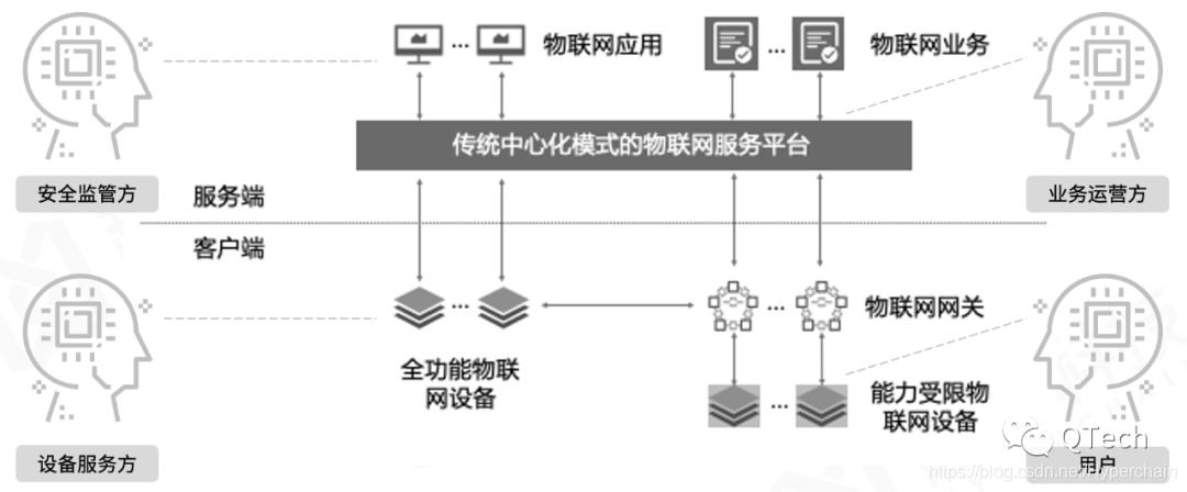 图1  传统物联网生态角色关系链