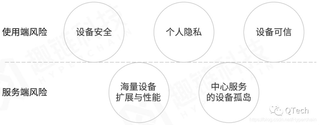 图2  传统物联网下使用与服务双端风险