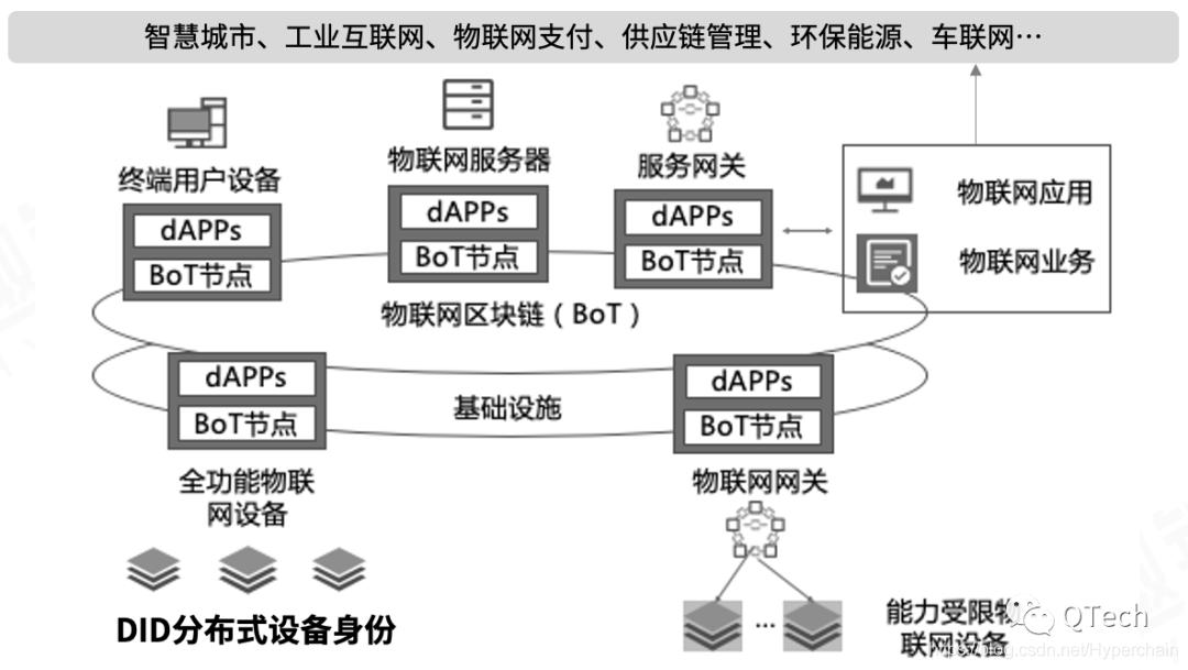 图3  基于区块链的物联网应用架构