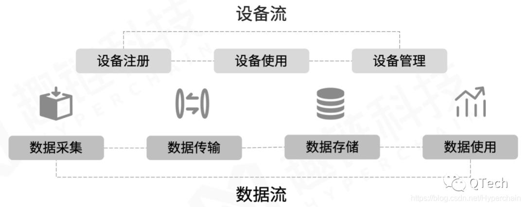 图4  物联网场景下的设备流与数据流