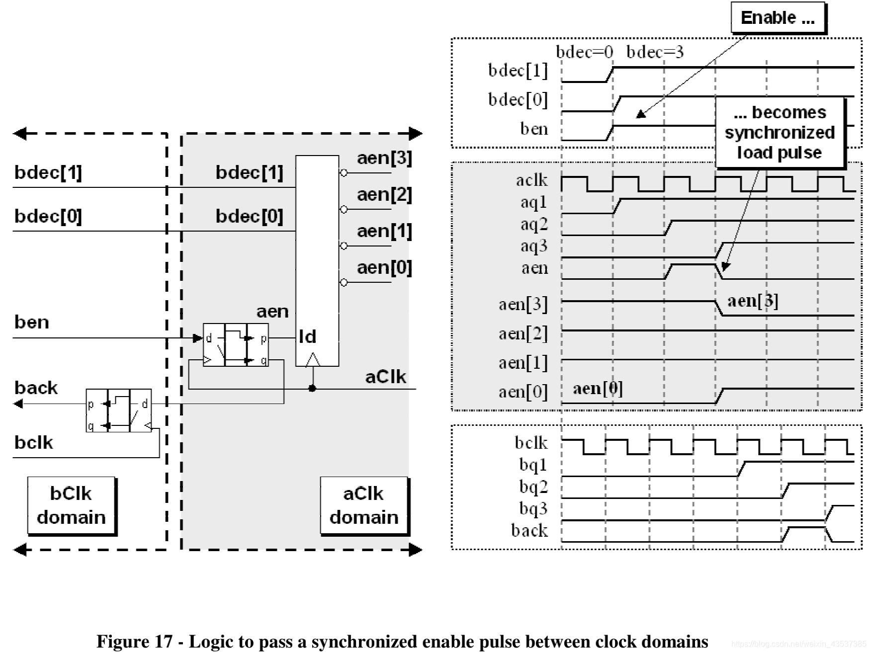 《Clock Domain Crossing》 翻译与理解(5)多信号跨时钟域传输