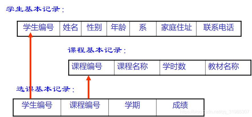 数据库系统中数据的结构举例